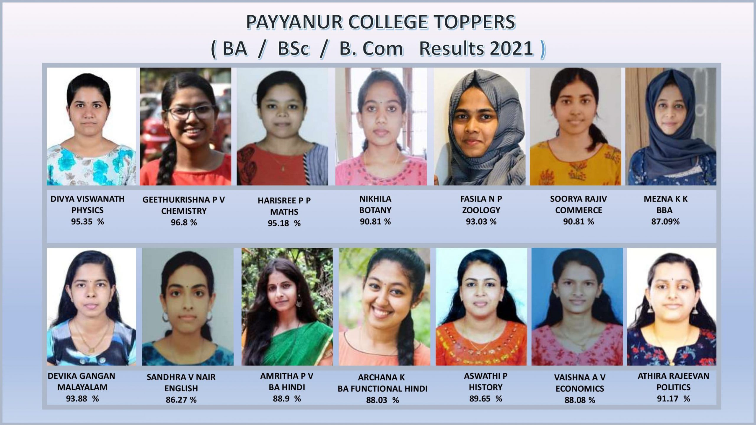 B. A/ B. Sc / B Com Results 2021- PAYYANUR COLLEGE TOPPERS